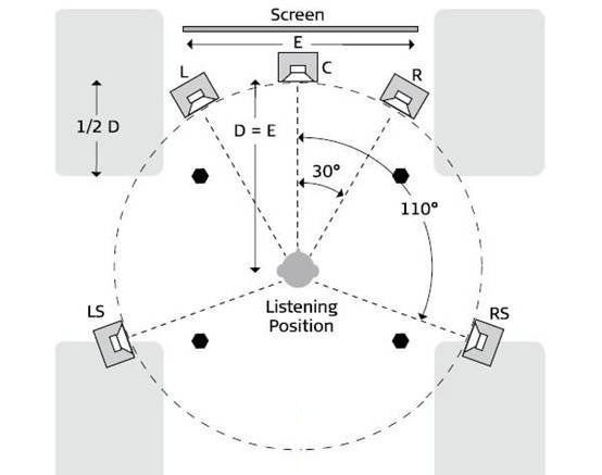 家庭影院   5.1家庭影院音箱该如何摆放?